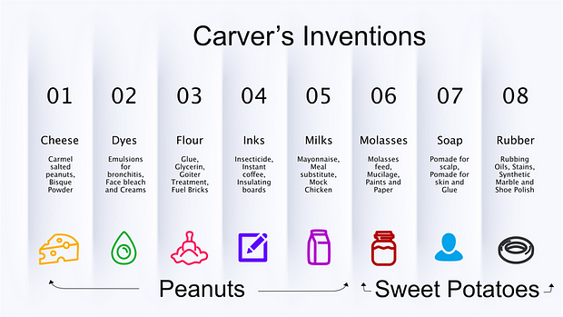 Only a few of the 300 inventions George Washington Carver created