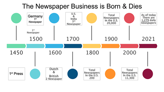 the life and death of the newspaper business
