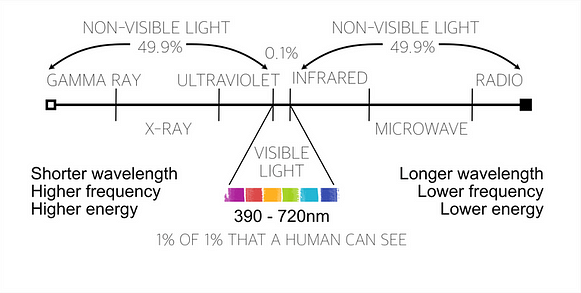 This is a graph of just how much light a human can see.  0.1% is all that is visible to us.  What do you think we are missing?
